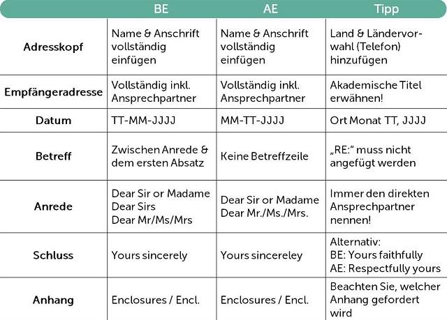 Tabelle der Unterschiede zwischen englischem und amerikanischem Cover Letter